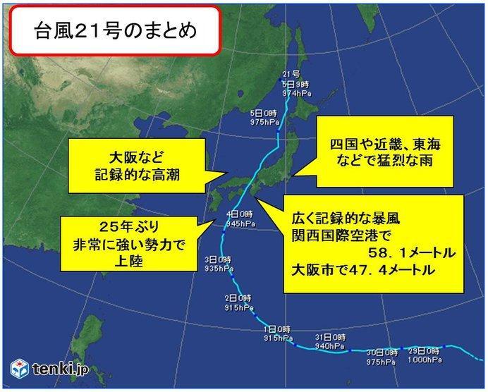 台風24号と21号の進路を比較