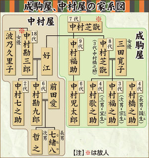 中村勘九郎の家系図